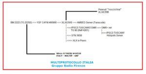 Multiprotocollo ITALIA, marzo 2019